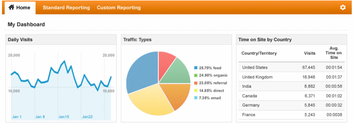 Picture,google anyalitics graph  showing website statistics.